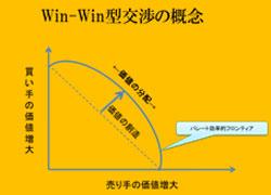Win-Win型交渉の概念