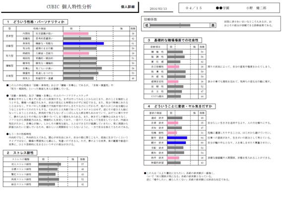 個人特性分析結果イメージNO2
