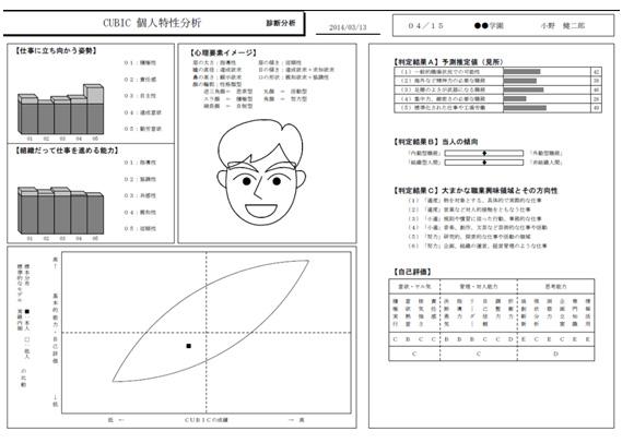 個人特性分析結果イメージNO1