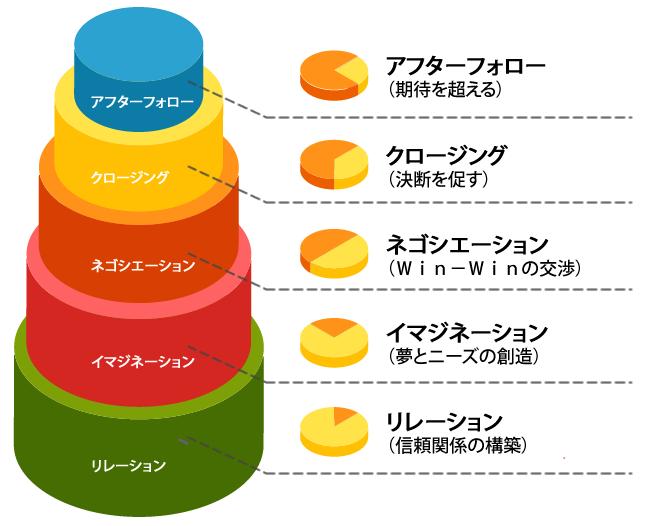営業スキルアッププログラムイメージ
